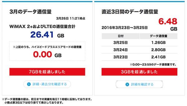 WiMAX利用量